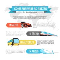 Come arrivare ad Arezzo